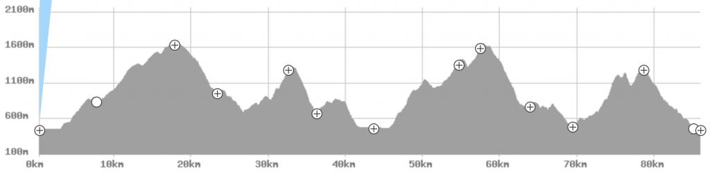 Profil MaxiRace - Trail again