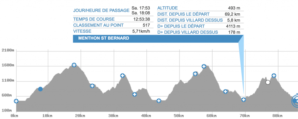 Point course Menthon Saint Bernard - MaxiRace 2018