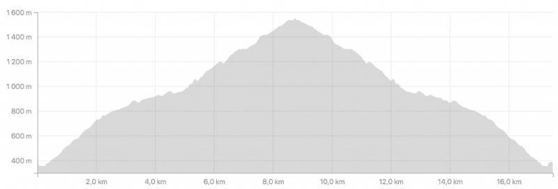 Dénivelé Snow trail Mont-Aigoual