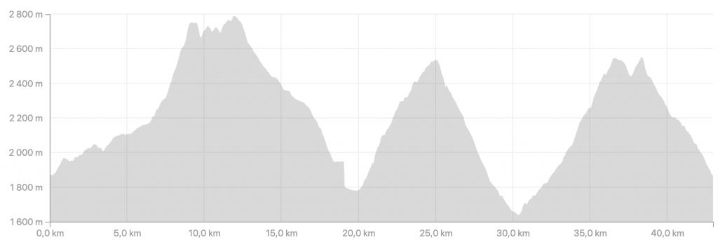 Profil dénivelé Vars Mountain Trail